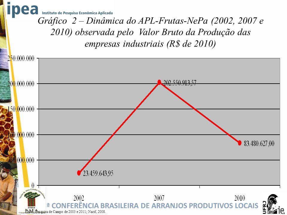 Gráfico 2 – Dinâmica do APL-Frutas-NePa (2002, 2007 e 2010) observada pelo Valor Bruto da Produção das empresas industriais (R$ de 2010)