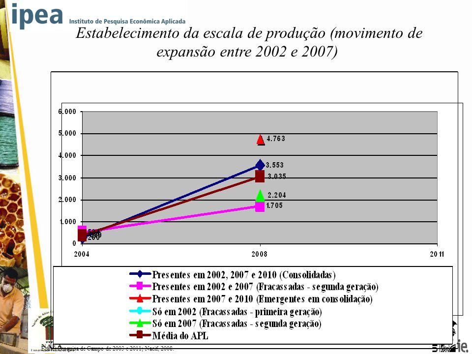 Estabelecimento da escala de produção (movimento de expansão entre 2002 e 2007)
