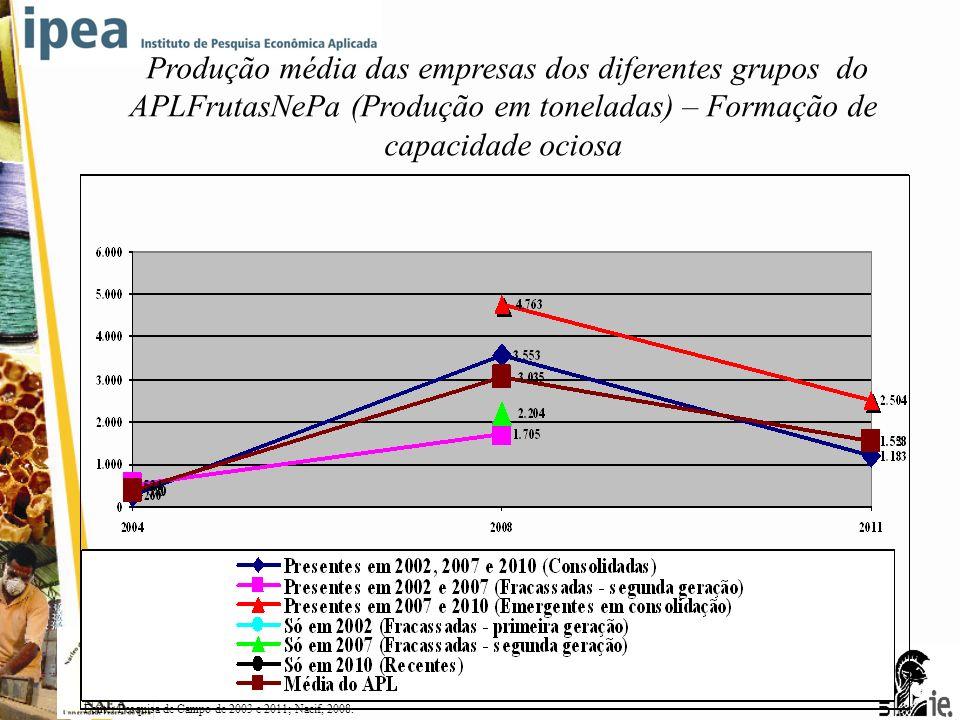 Produção média das empresas dos diferentes grupos do APLFrutasNePa (Produção em toneladas) – Formação de capacidade ociosa