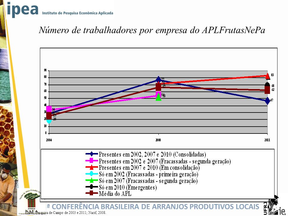 Número de trabalhadores por empresa do APLFrutasNePa