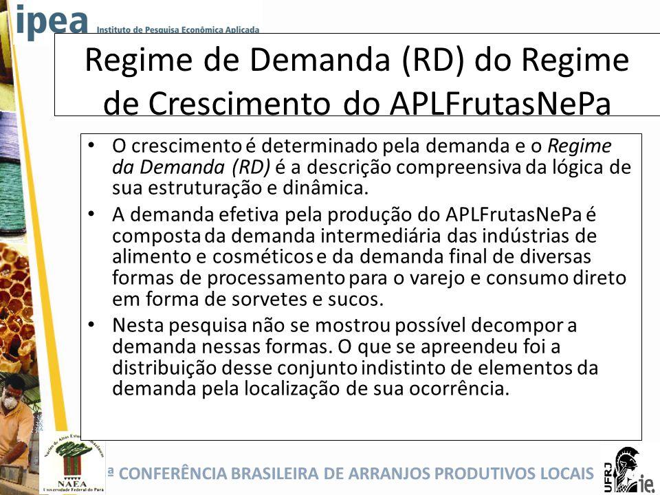 Regime de Demanda (RD) do Regime de Crescimento do APLFrutasNePa