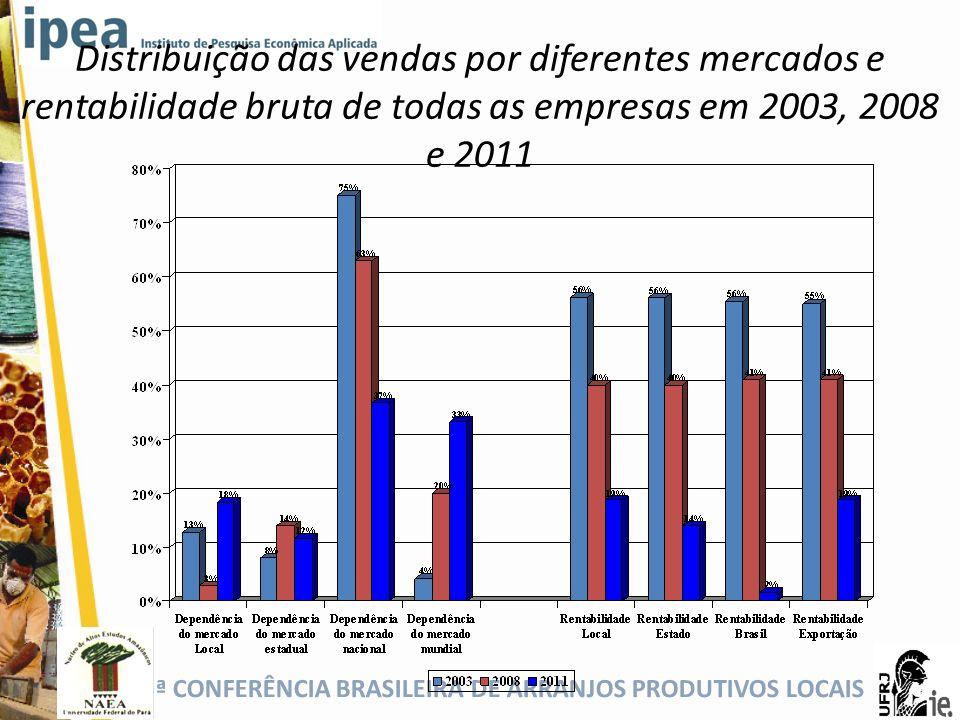 Distribuição das vendas por diferentes mercados e rentabilidade bruta de todas as empresas em 2003, 2008 e 2011