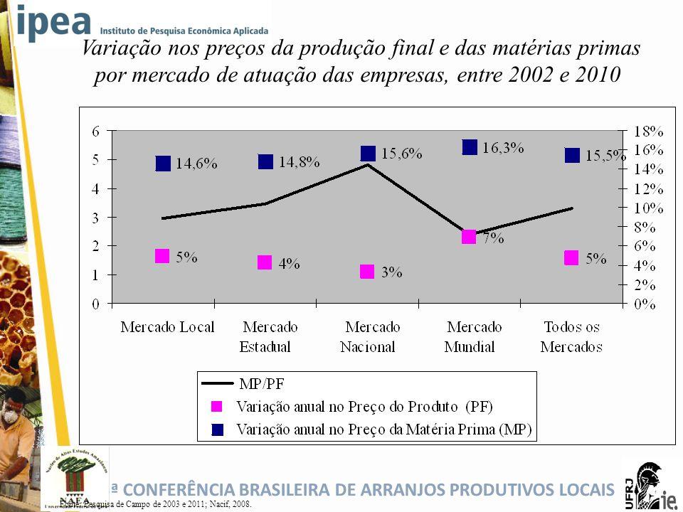 Variação nos preços da produção final e das matérias primas por mercado de atuação das empresas, entre 2002 e 2010