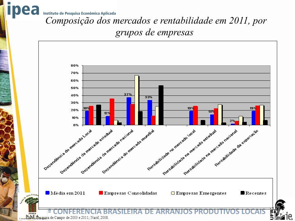 Composição dos mercados e rentabilidade em 2011, por grupos de empresas