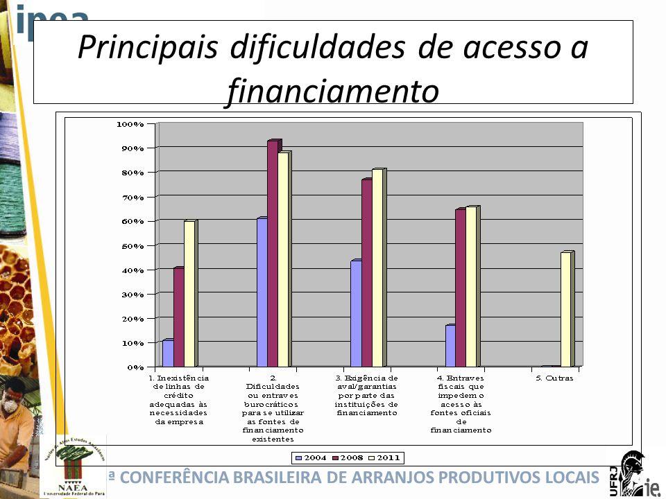 Principais dificuldades de acesso a financiamento