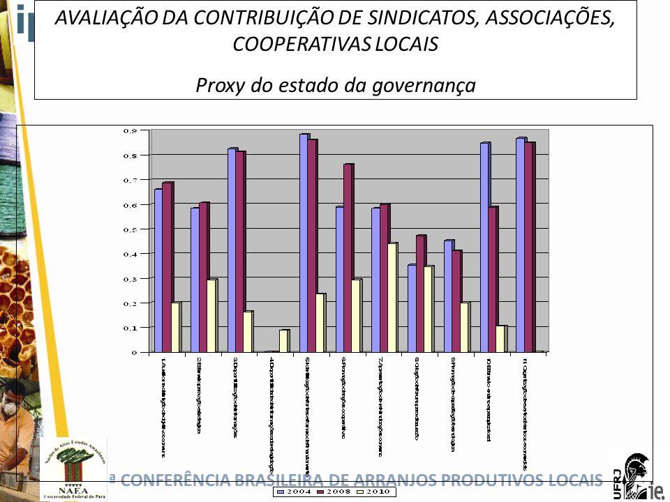 AVALIAÇÃO DA CONTRIBUIÇÃO DE SINDICATOS, ASSOCIAÇÕES, COOPERATIVAS LOCAIS Proxy do estado da governança