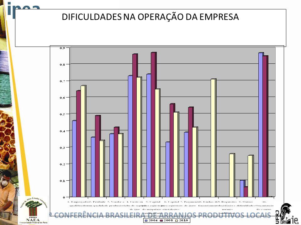 DIFICULDADES NA OPERAÇÃO DA EMPRESA
