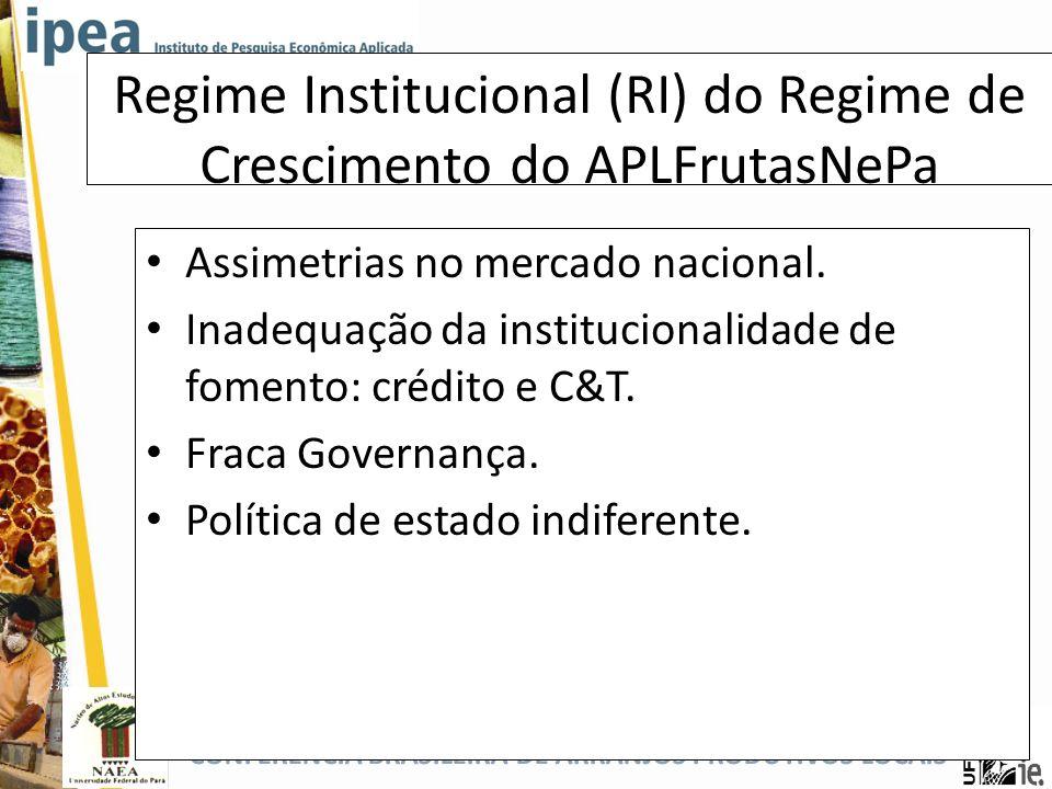 Regime Institucional (RI) do Regime de Crescimento do APLFrutasNePa