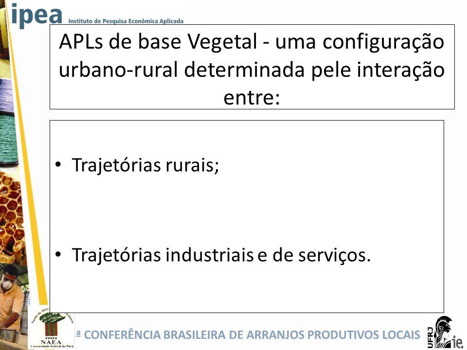 APLs de base Vegetal - uma configuração urbano-rural determinada pele interação entre: