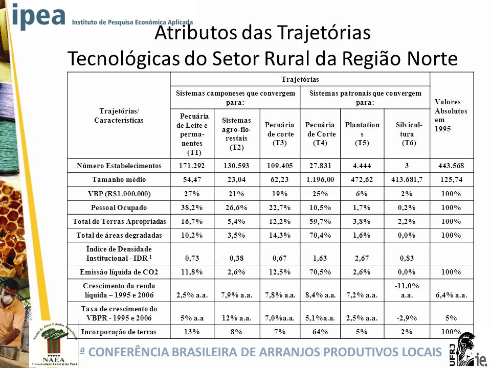 Atributos das Trajetórias Tecnológicas do Setor Rural da Região Norte