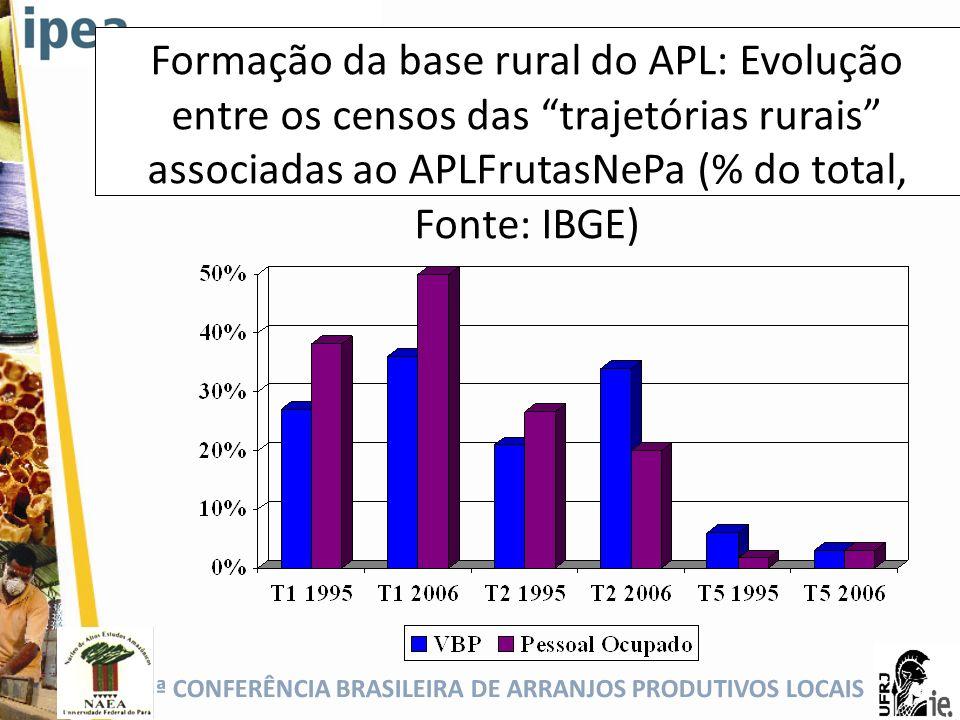 Formação da base rural do APL: Evolução entre os censos das trajetórias rurais associadas ao APLFrutasNePa (% do total, Fonte: IBGE)