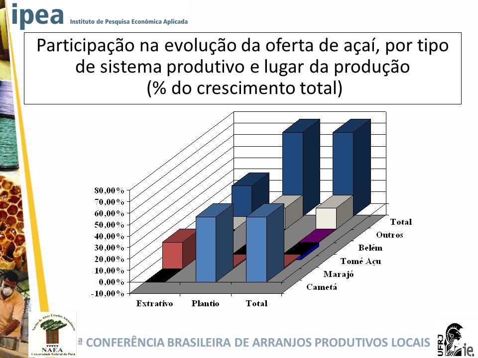 Participação na evolução da oferta de açaí, por tipo de sistema produtivo e lugar da produção (% do crescimento total)