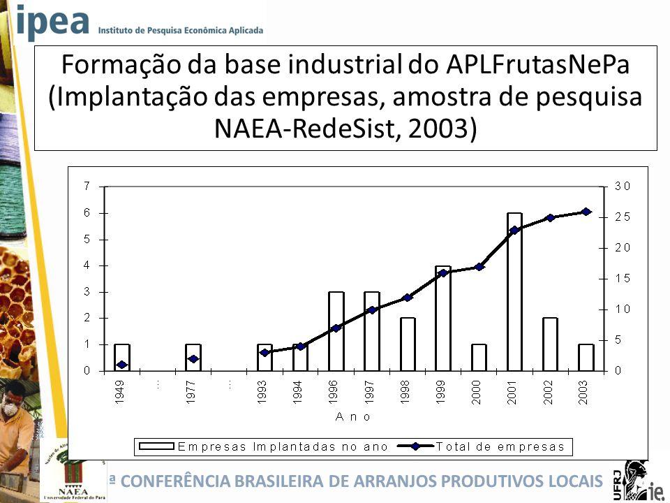 Formação da base industrial do APLFrutasNePa (Implantação das empresas, amostra de pesquisa NAEA-RedeSist, 2003)