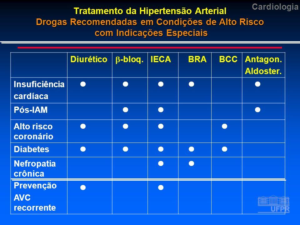 Tratamento da Hipertensão Arterial Drogas Recomendadas em Condições de Alto Risco com Indicações Especiais