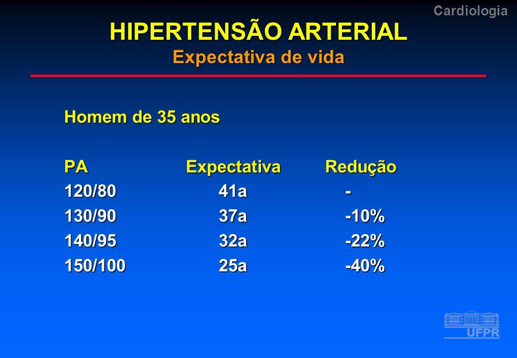HIPERTENSÃO ARTERIAL Expectativa de vida