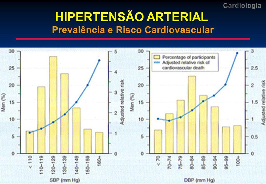 HIPERTENSÃO ARTERIAL Prevalência e Risco Cardiovascular