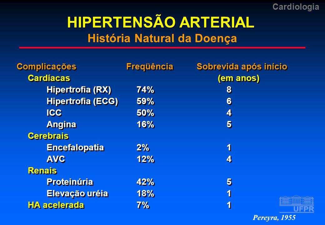 HIPERTENSÃO ARTERIAL História Natural da Doença