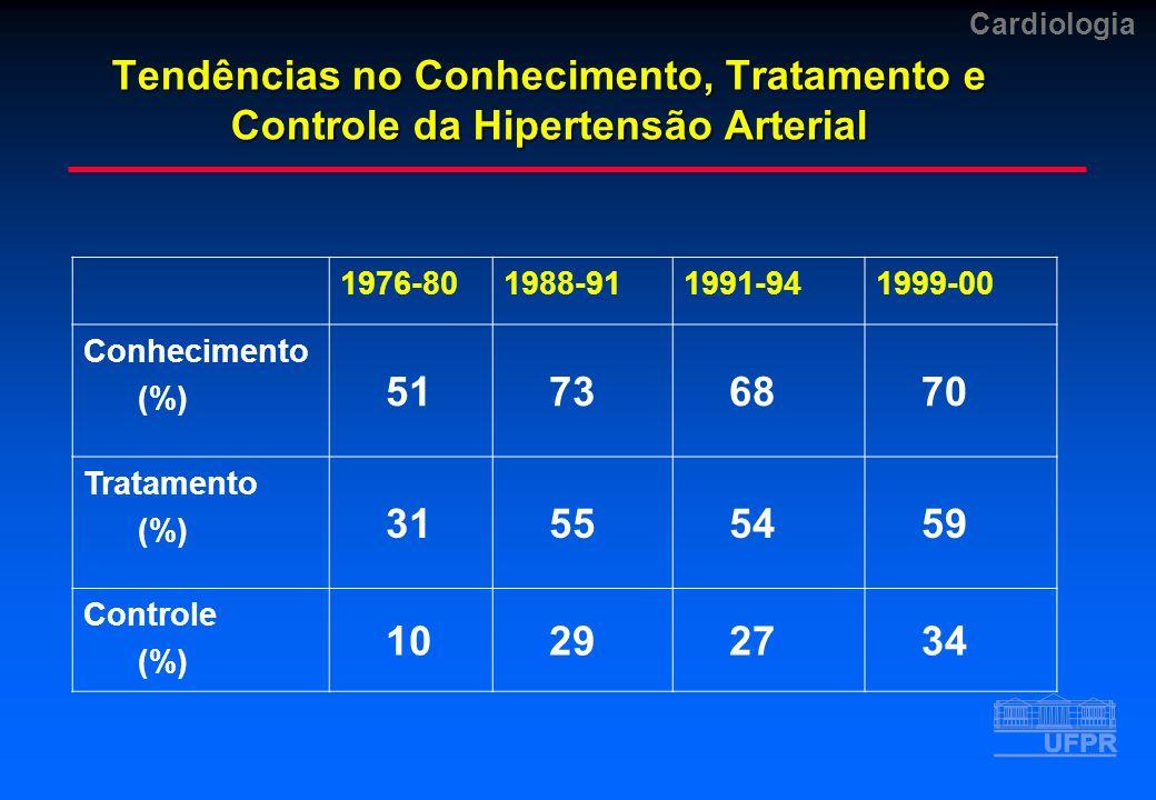 Tendências no Conhecimento, Tratamento e Controle da Hipertensão Arterial