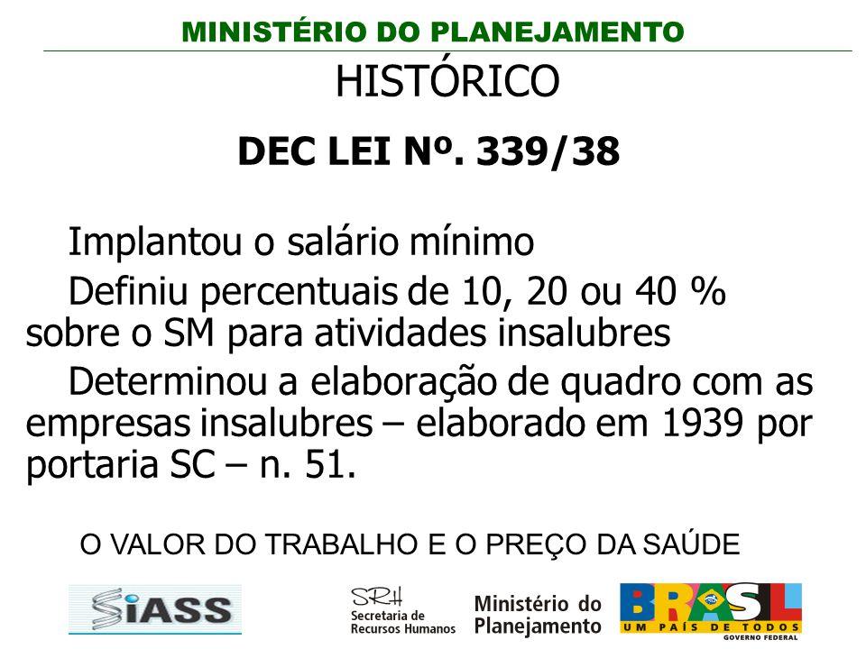 HISTÓRICO DEC LEI Nº. 339/38 Implantou o salário mínimo
