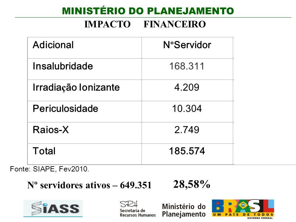 28,58% IMPACTO FINANCEIRO g Adicional NºServidor Total R$/Mês