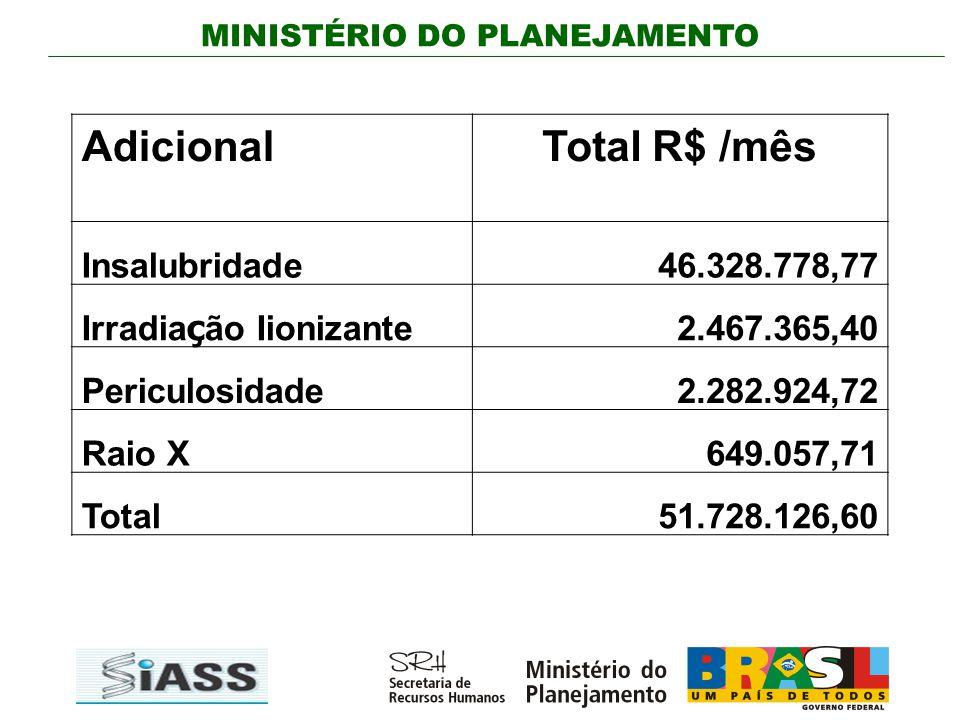 Adicional Total R$ /mês Insalubridade 46.328.778,77