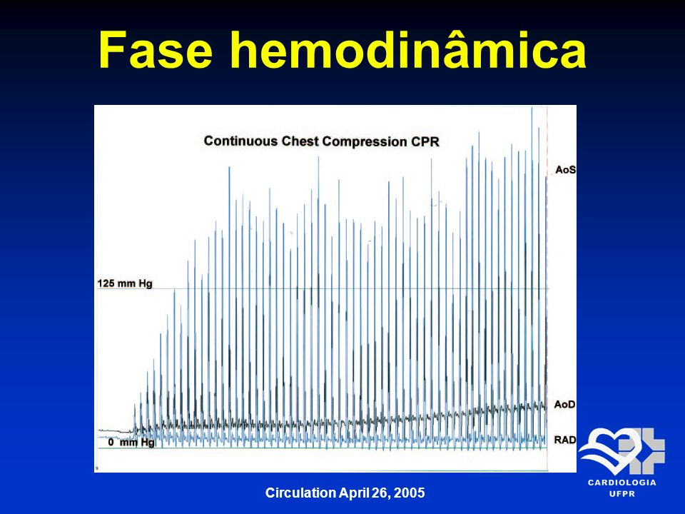 Fase hemodinâmica Circulation April 26, 2005