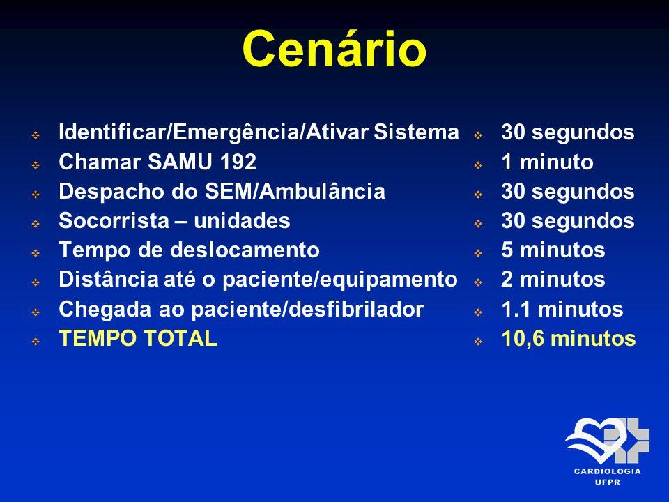 Cenário Identificar/Emergência/Ativar Sistema Chamar SAMU 192