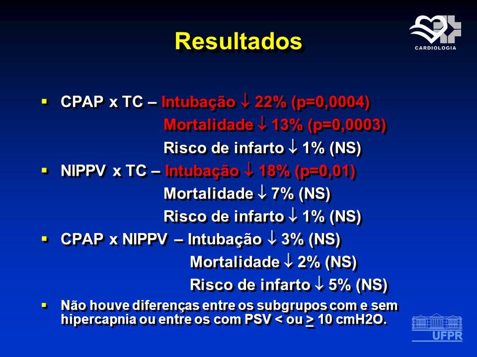Resultados CPAP x TC – Intubação  22% (p=0,0004)