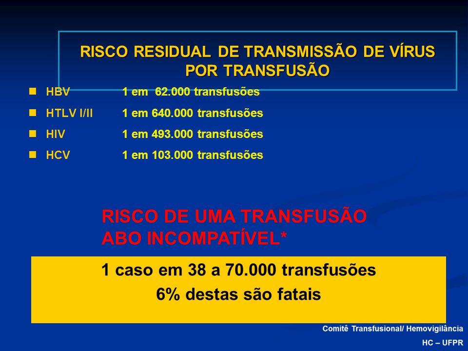 RISCO RESIDUAL DE TRANSMISSÃO DE VÍRUS POR TRANSFUSÃO