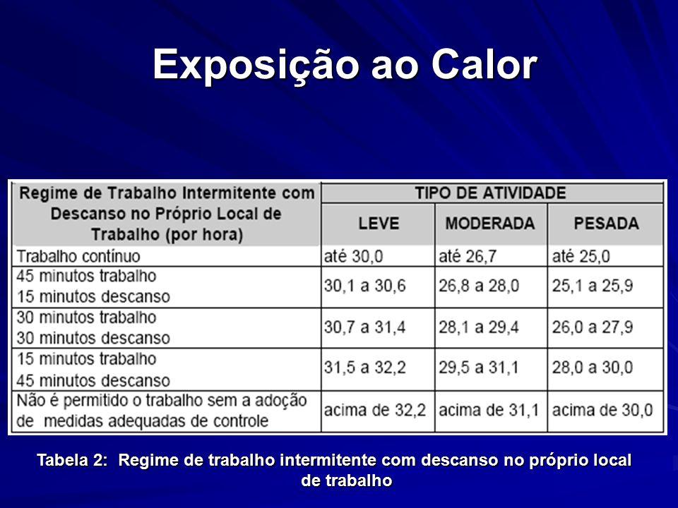 Exposição ao Calor Tabela 2: Regime de trabalho intermitente com descanso no próprio local de trabalho.