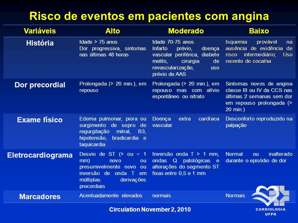 Risco de eventos em pacientes com angina