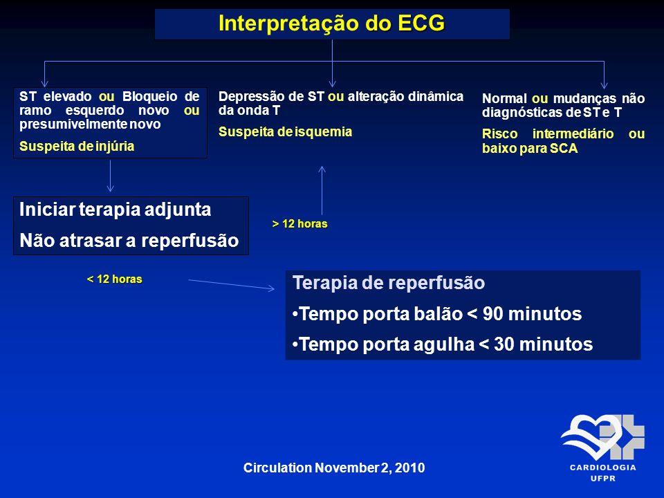 Interpretação do ECG Iniciar terapia adjunta Não atrasar a reperfusão