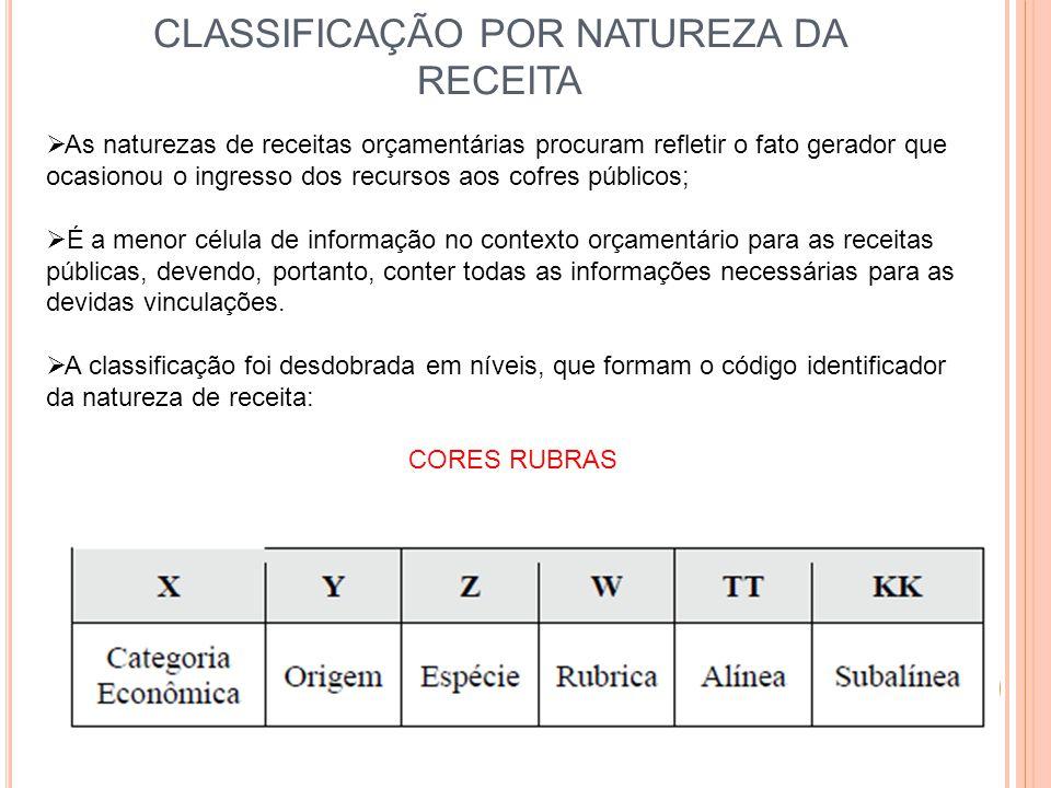 CLASSIFICAÇÃO POR NATUREZA DA RECEITA