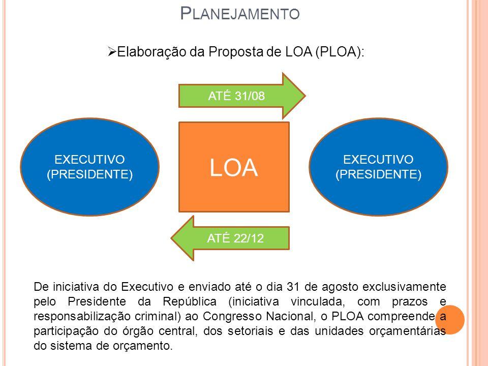 Elaboração da Proposta de LOA (PLOA):