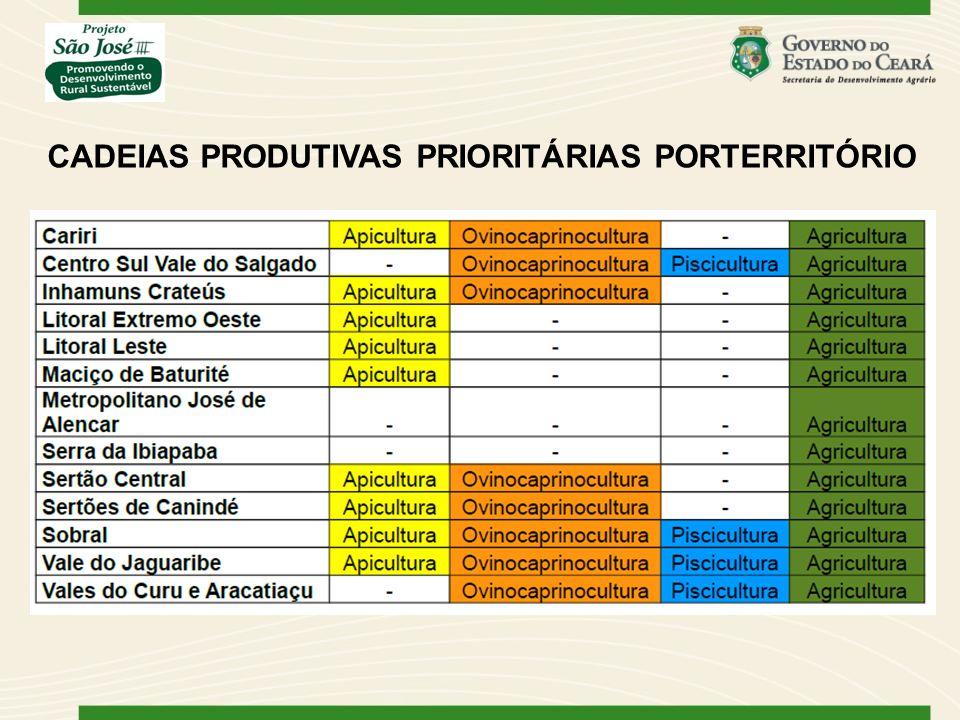 CADEIAS PRODUTIVAS PRIORITÁRIAS PORTERRITÓRIO
