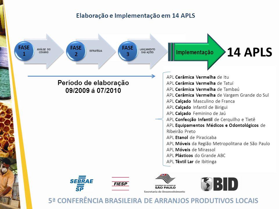 14 APLS Elaboração e Implementação em 14 APLS Período de elaboração