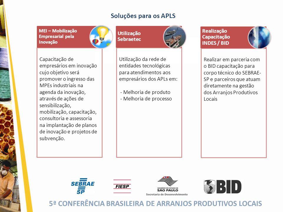 Soluções para os APLS Fóruns de Competitividade Utilização Sebraetec