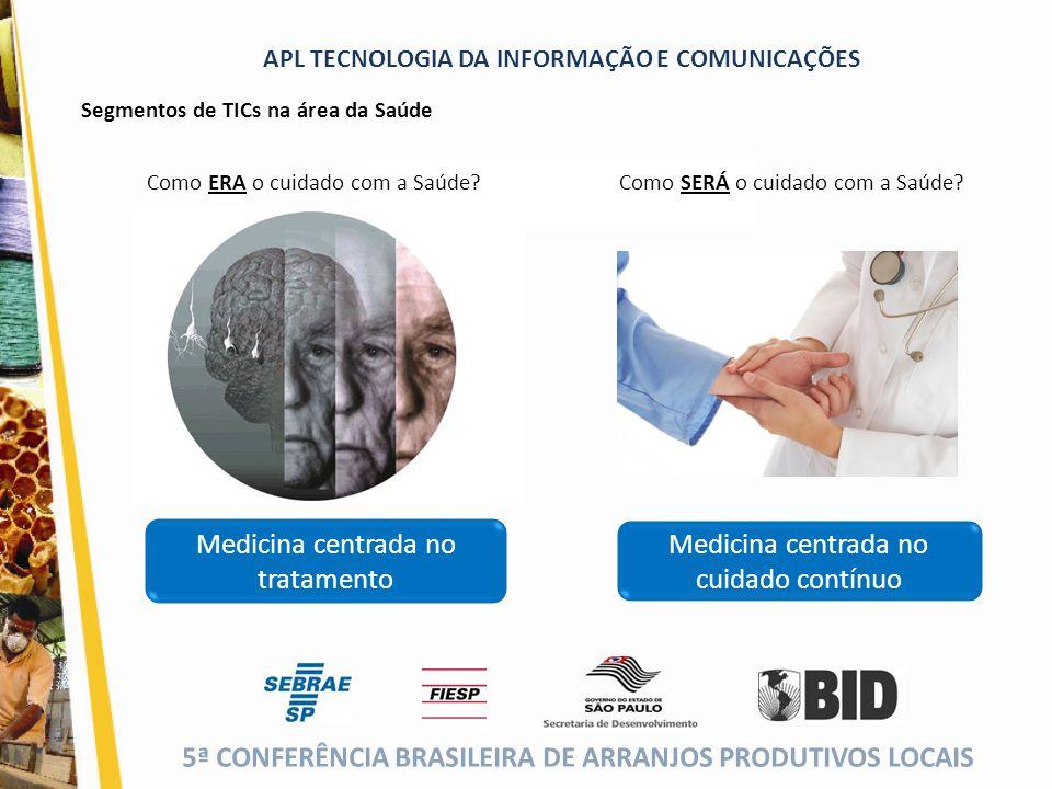 Medicina centrada no tratamento Medicina centrada no cuidado contínuo