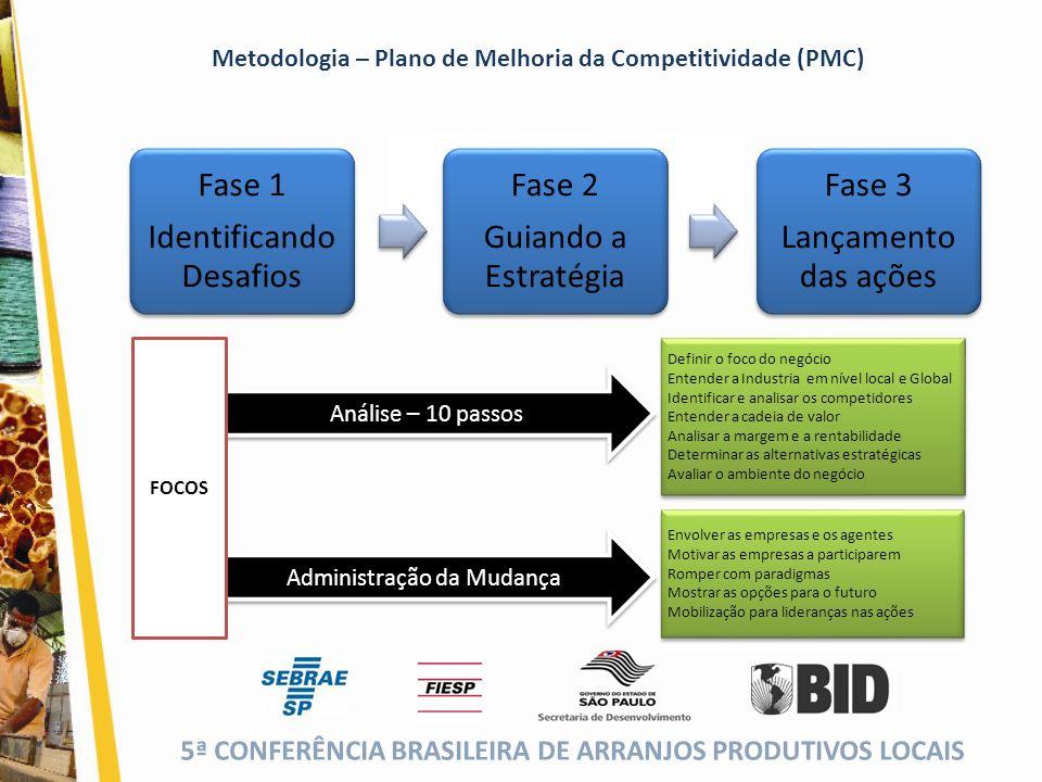 Identificando Desafios Fase 2 Guiando a Estratégia Fase 3