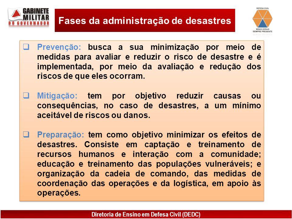 Fases da administração de desastres