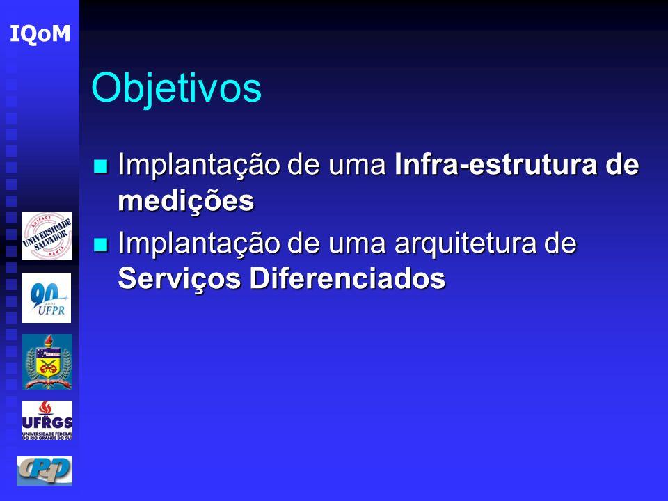 Objetivos Implantação de uma Infra-estrutura de medições