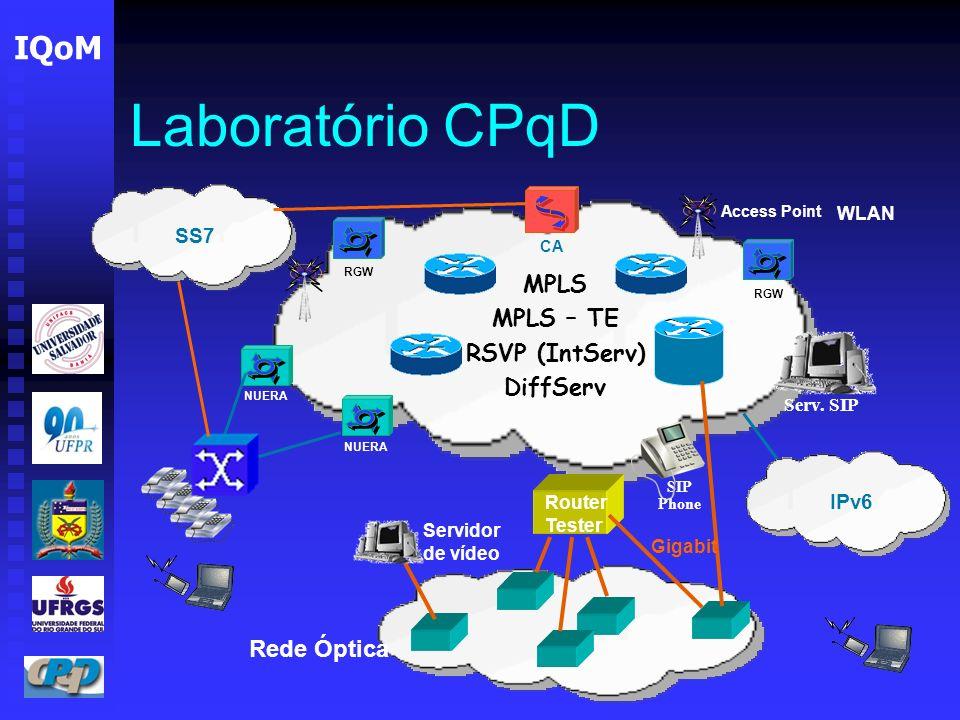Laboratório CPqD MPLS MPLS – TE RSVP (IntServ) DiffServ Rede Óptica