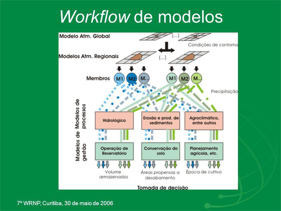 Workflow de modelos 7º WRNP, Curitiba, 30 de maio de 2006