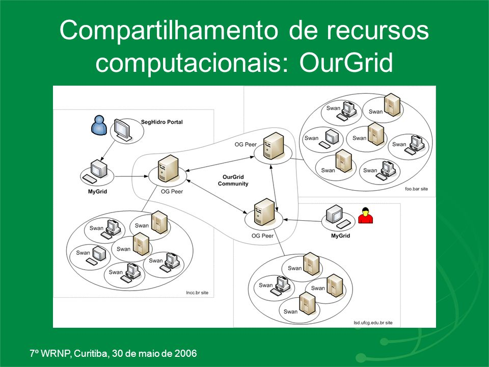 Compartilhamento de recursos computacionais: OurGrid