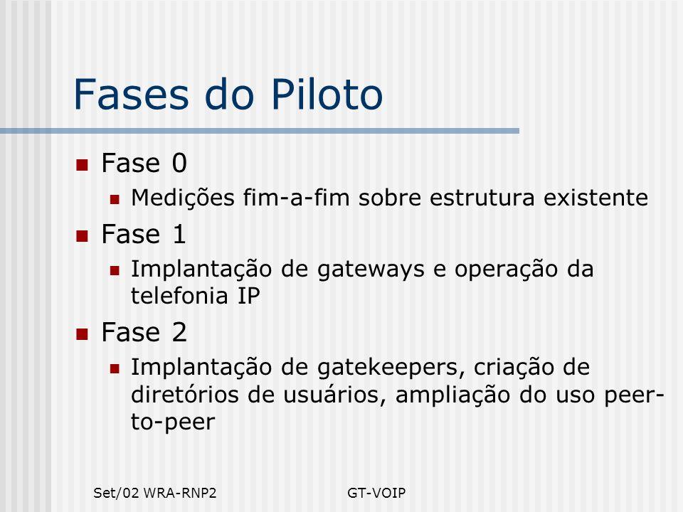 Fases do Piloto Fase 0 Fase 1 Fase 2