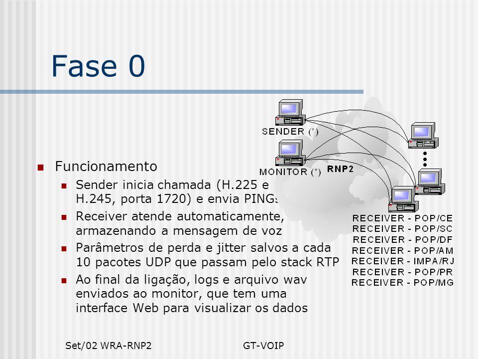 Fase 0 Funcionamento. Sender inicia chamada (H.225 e H.245, porta 1720) e envia PINGs.