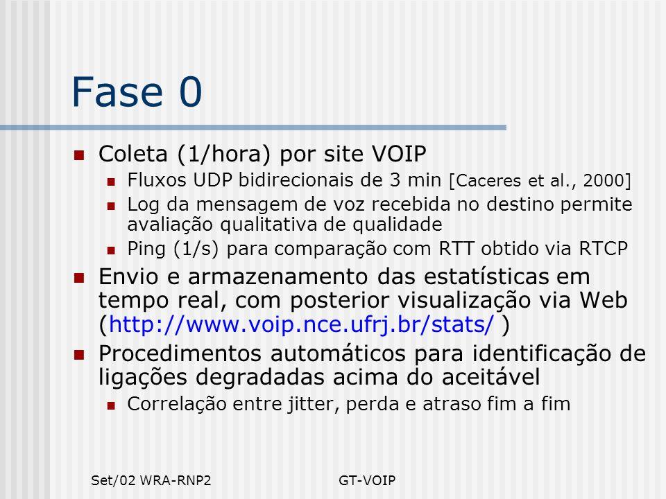 Fase 0 Coleta (1/hora) por site VOIP