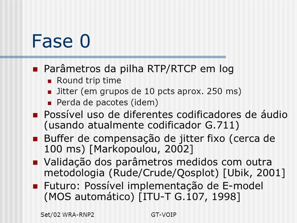 Fase 0 Parâmetros da pilha RTP/RTCP em log