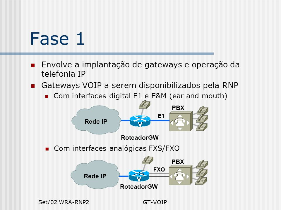 Fase 1 Envolve a implantação de gateways e operação da telefonia IP
