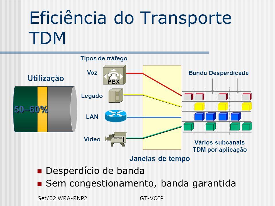Eficiência do Transporte TDM
